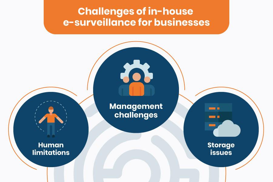 eSurviellance-Challenges