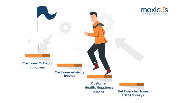 Customer Life Cycle Phase Maxicus