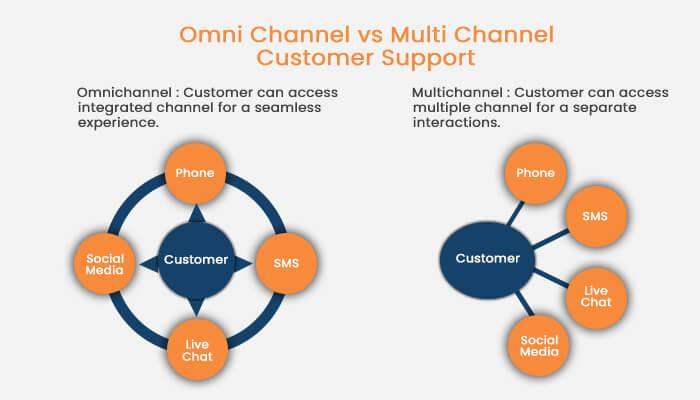 Omnichannel vs Multichannel