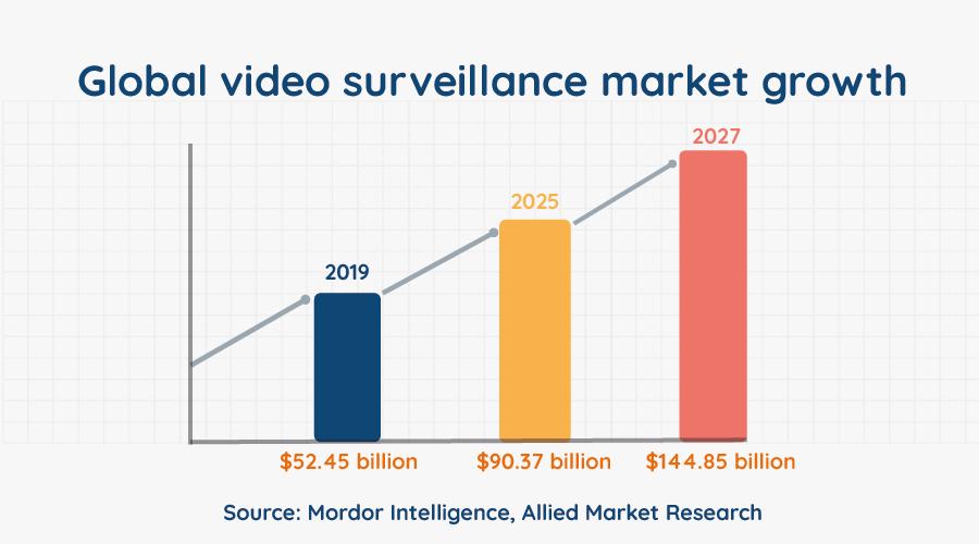 Global video surveillance market growth Graph