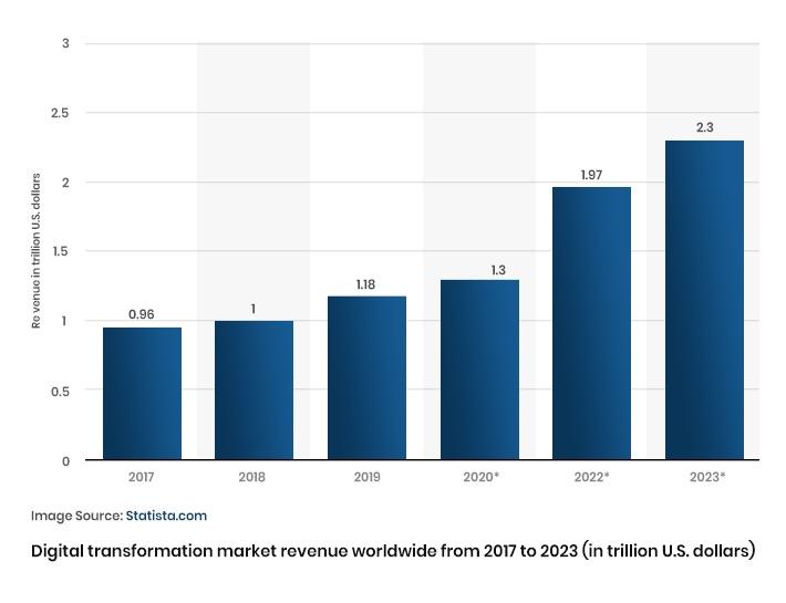 Digital Transformation market revenue