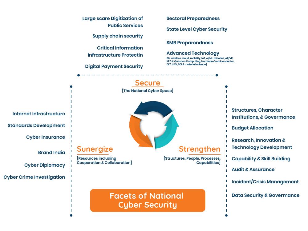 Blog Cybersecurity in BPO Industry